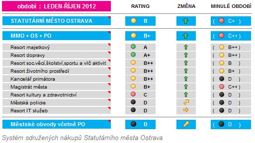 eCentre-Ostrava-2012